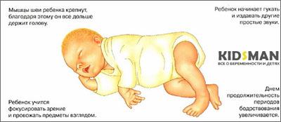 физическое развитие ребенок в месяц