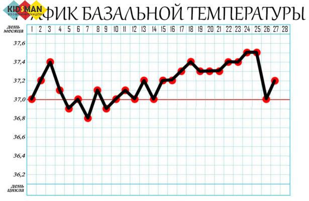 График БТ при угрозе прерывания